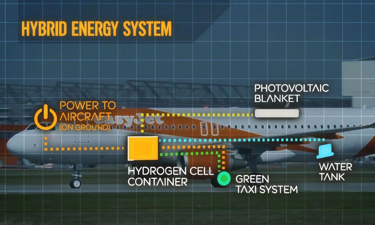 Easyjet hydrogen fuel cell on jet